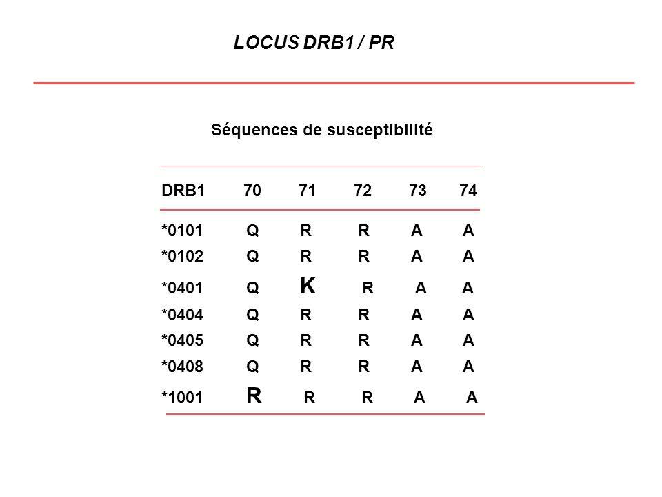 LOCUS DRB1 / PR 25 5030 20 10 Séquences de susceptibilité (SE) Variations de l aa en position 71 29.8 5 53.7 38.7 23.8 1.5 27.4 16 25.4 22.6 3.5 1.5 SE-SE SE-X K-R R-X K-K R-R OR = 8.4 OR = 1.8 OR = 20.5 OR = 2 P.R.