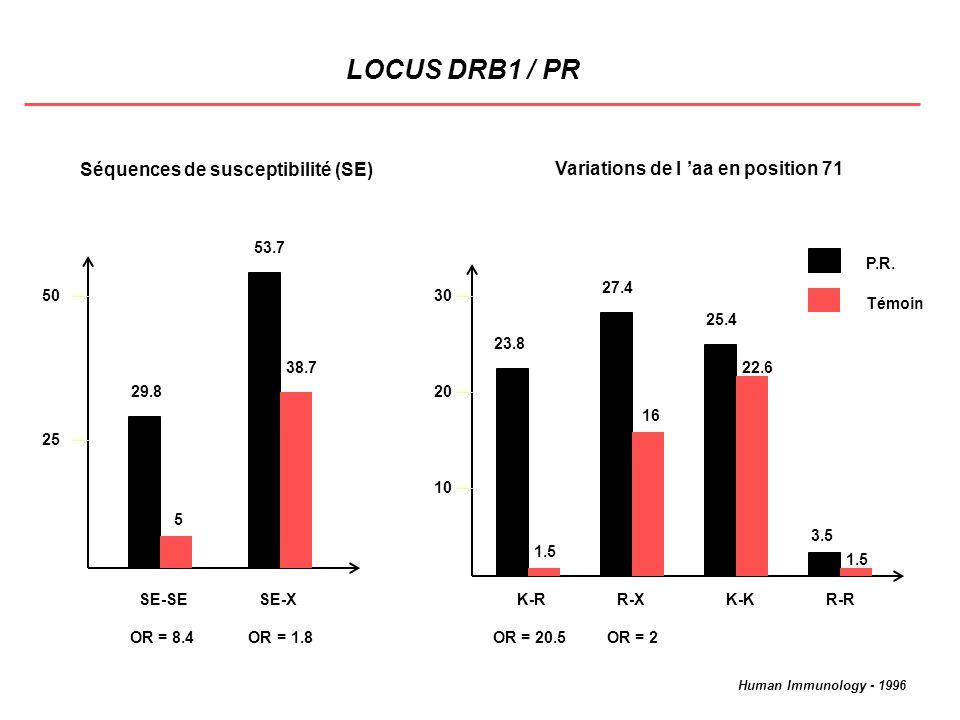 DISTRIBUTION DES ALLELES DRB1*15 et DRQ1*0602 DANS LA POPULATION MARTINIQUAISE CONTROLES LOCAUX CONTROLES MARTINIQUAIS (n = 200) (n = 100) *1501 (88 %) * 1501 ( 13 %) DRB1*15 26 % *1502 (12 %) 21 % * 1502 (13 %) *1503 ( 0 %) * 1503 (74 %) *1501 (10 %) DQB1*0602 21 % *1501 (100 %) 29 % *1503 (48 %) *1101 (21 %) autres (21 %) CONCLUSION CHEZ LES MARTINIQUAIS *1503 sous-type de DR15 le plus fréquent 42 % des allèles DQB1*0602 non associés à DRB1*15 Tissue Antigens - 2001