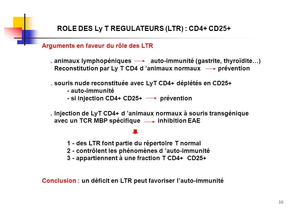 16 ROLE DES Ly T REGULATEURS (LTR) : CD4+ CD25+ Arguments en faveur du rôle des LTR. animaux lymphopéniques auto-immunité (gastrite, thyroïdite…) Reco