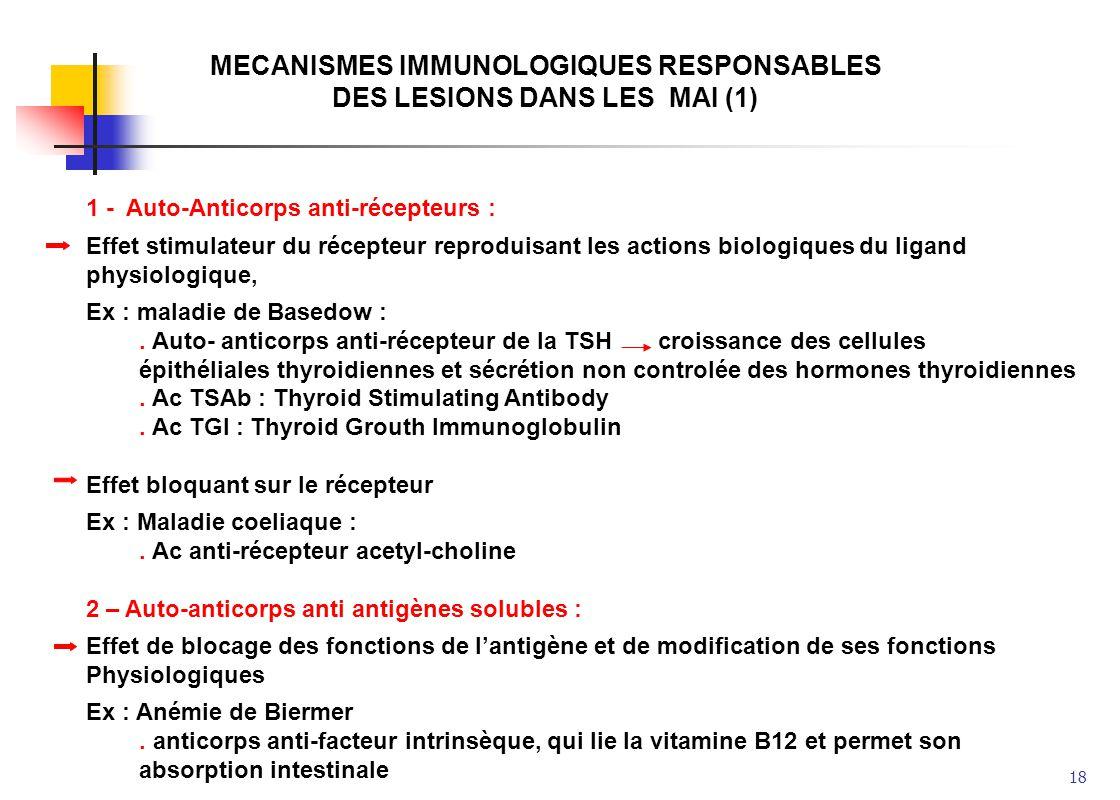 18 MECANISMES IMMUNOLOGIQUES RESPONSABLES DES LESIONS DANS LES MAI (1) 1 - Auto-Anticorps anti-récepteurs : Effet stimulateur du récepteur reproduisan
