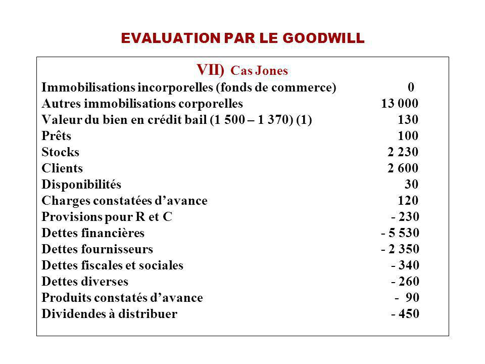 EVALUATION PAR LE GOODWILL VII) Cas Jones Immobilisations incorporelles (fonds de commerce) 0 Autres immobilisations corporelles 13 000 Valeur du bien