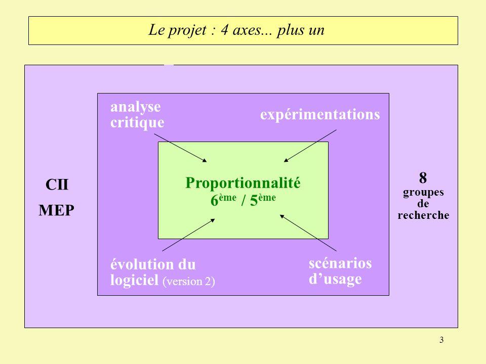 3 Proportionnalité 6 ème / 5 ème analyse critique expérimentations évolution du logiciel (version 2) scénarios dusage 8 groupes de recherche CII MEP L