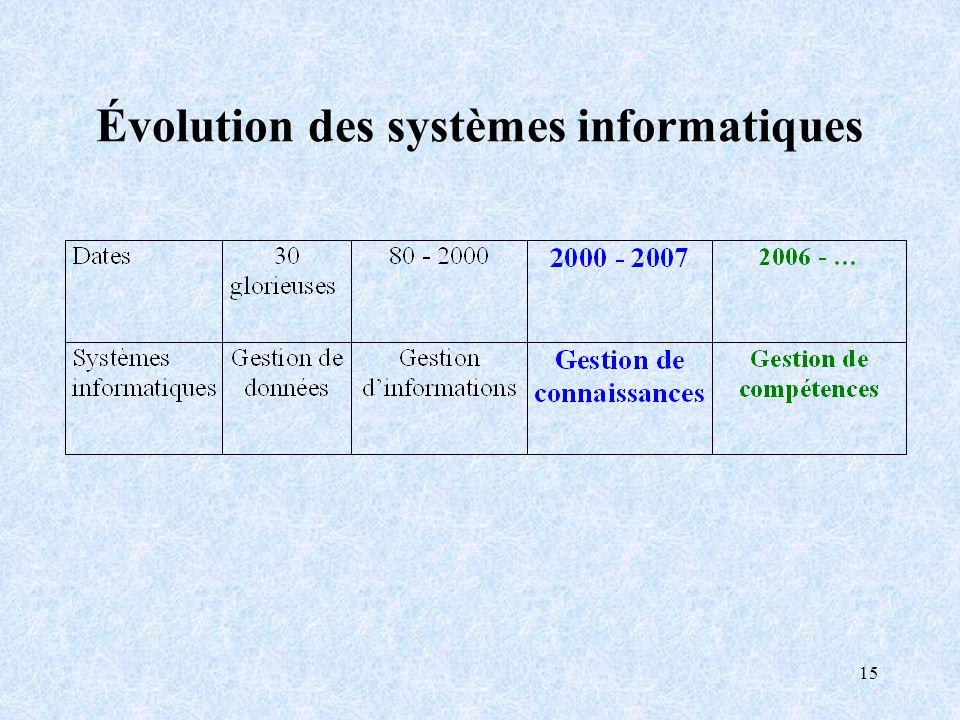 15 Évolution des systèmes informatiques