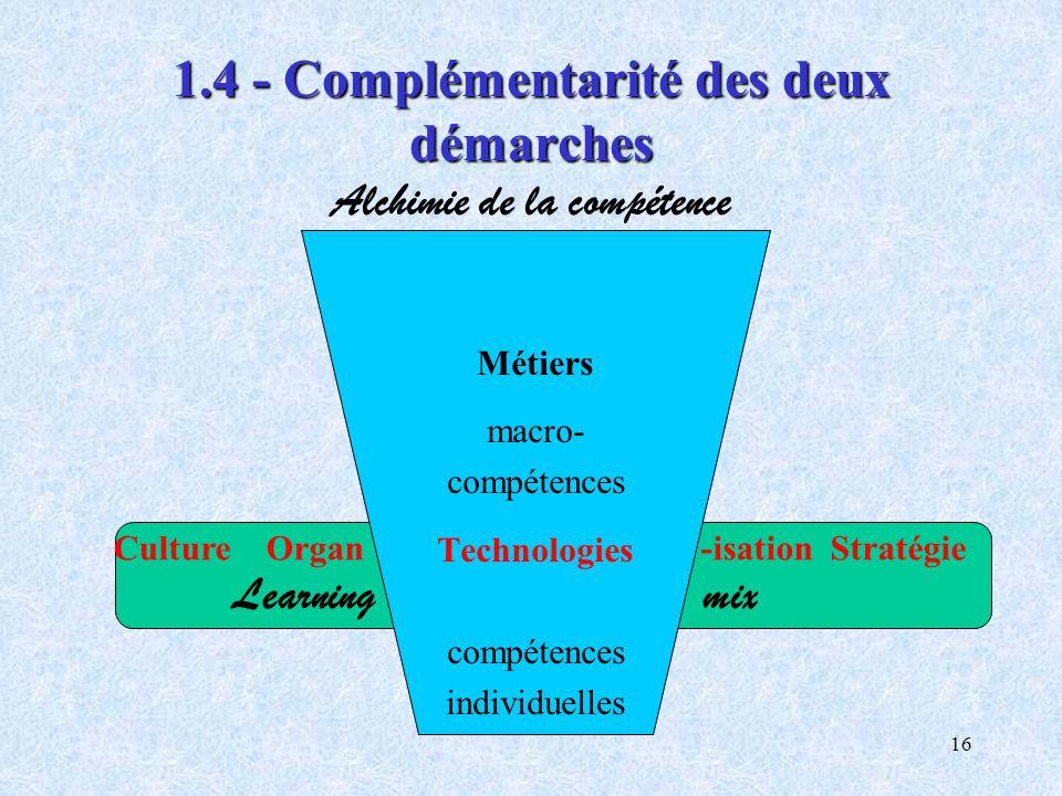 16 1.4 - Complémentarité des deux démarches 1.4 - Complémentarité des deux démarches Alchimie de la compétence Culture Organ -isation Stratégie Learni