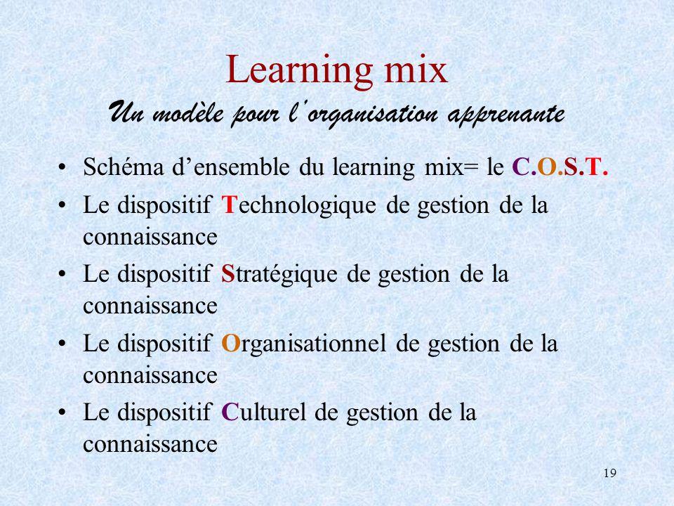 19 Learning mix Un modèle pour lorganisation apprenante Schéma densemble du learning mix= le C.O.S.T. Le dispositif Technologique de gestion de la con