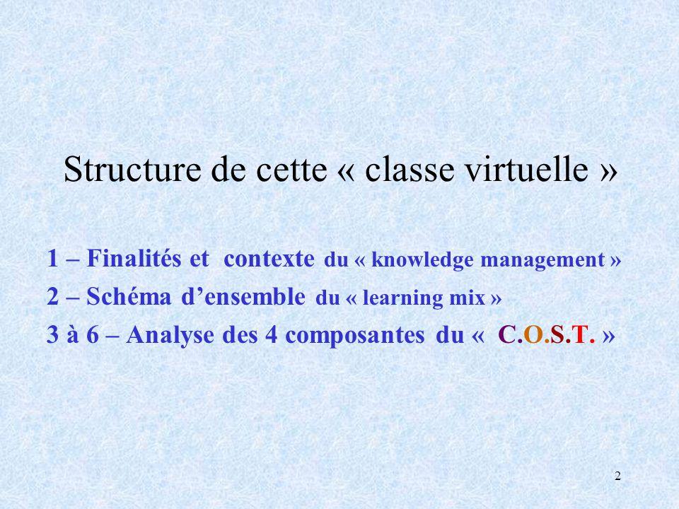 2 Structure de cette « classe virtuelle » 1 – Finalités et contexte du « knowledge management » 2 – Schéma densemble du « learning mix » 3 à 6 – Analy