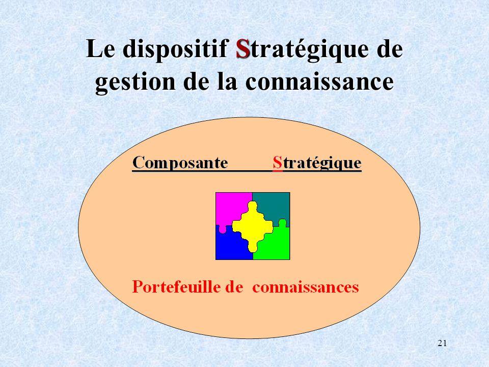 21 Le dispositif Stratégique de gestion de la connaissance