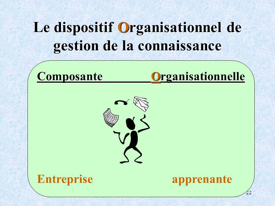 22 Le dispositif Organisationnel de gestion de la connaissance Composante Organisationnelle Entreprise apprenante