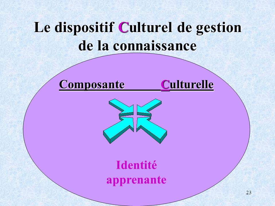 23 Le dispositif Culturel de gestion de la connaissance Composante Culturelle Identité apprenante
