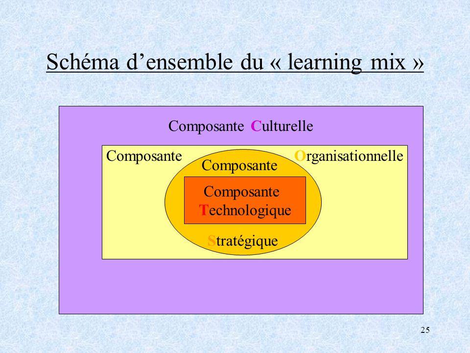 25 Schéma densemble du « learning mix » Composante Culturelle Composante Organisationnelle Composante Stratégique Composante Technologique