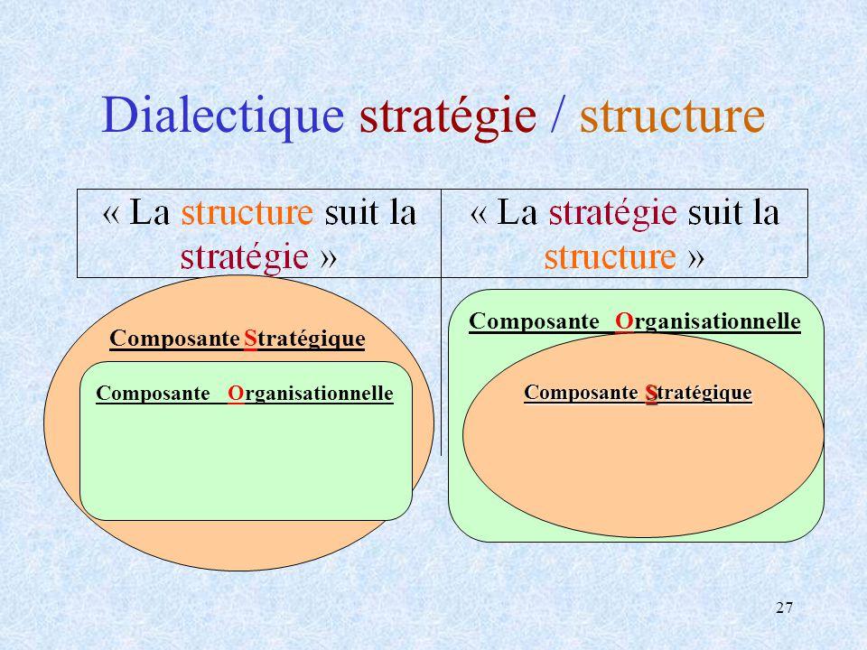 27 Dialectique stratégie / structure Composante Organisationnelle Composante Stratégique Composante Organisationnelle