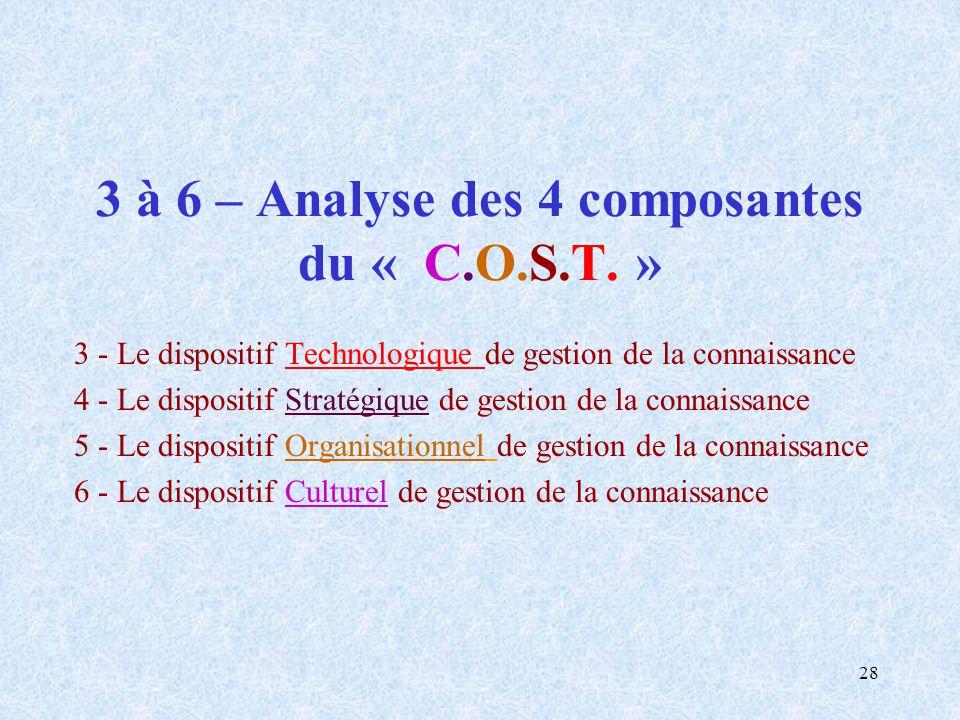 28 3 à 6 – Analyse des 4 composantes du « C.O.S.T. » 3 - Le dispositif Technologique de gestion de la connaissance 4 - Le dispositif Stratégique de ge