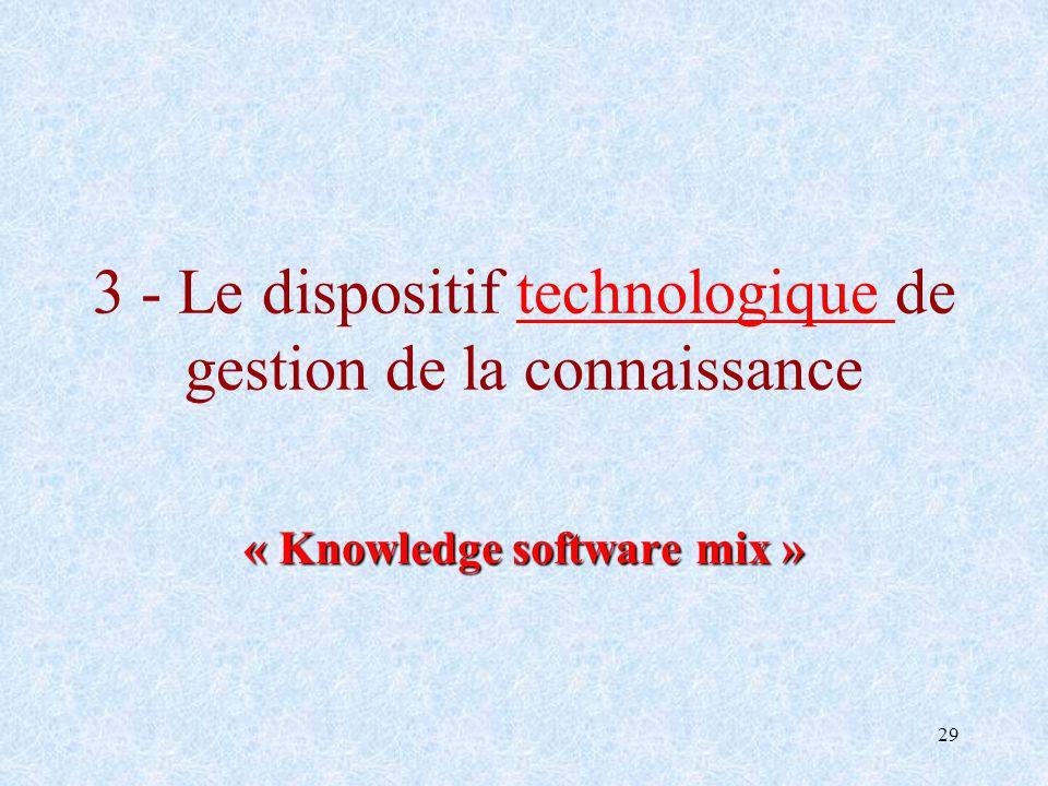 29 3 - Le dispositif technologique de gestion de la connaissance « Knowledge software mix »