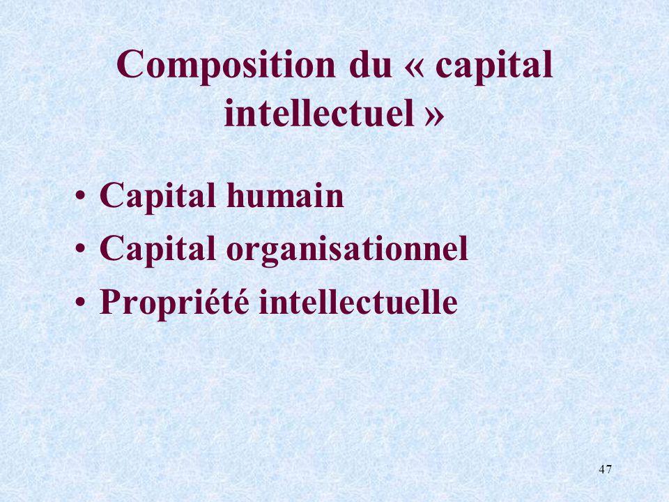 47 Composition du « capital intellectuel » Capital humain Capital organisationnel Propriété intellectuelle