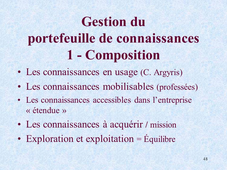 48 Gestion du portefeuille de connaissances 1 - Composition Les connaissances en usage (C. Argyris) Les connaissances mobilisables (professées) Les co