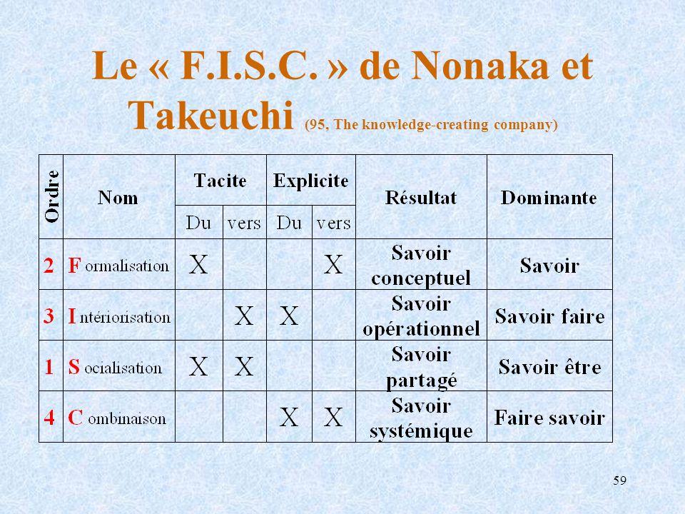 59 Le « F.I.S.C. » de Nonaka et Takeuchi (95, The knowledge-creating company)