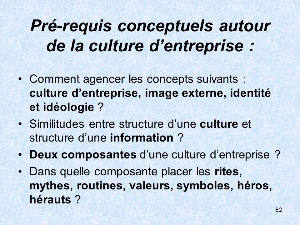 62 Pré-requis conceptuels autour de la culture dentreprise : Comment agencer les concepts suivants : culture dentreprise, image externe, identité et i