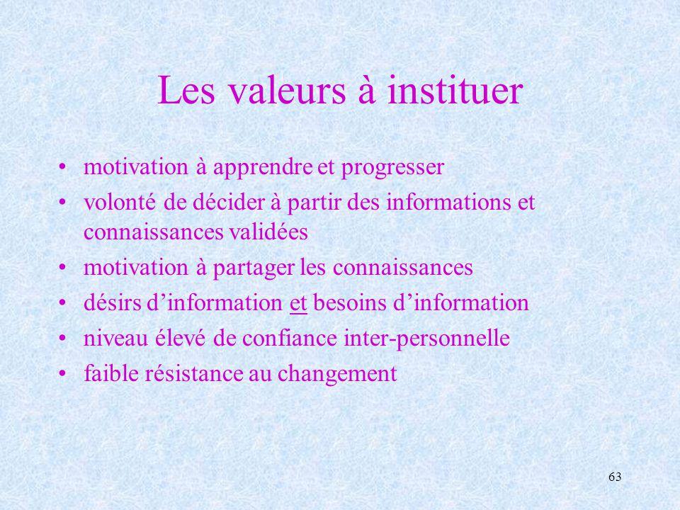 63 Les valeurs à instituer motivation à apprendre et progresser volonté de décider à partir des informations et connaissances validées motivation à pa