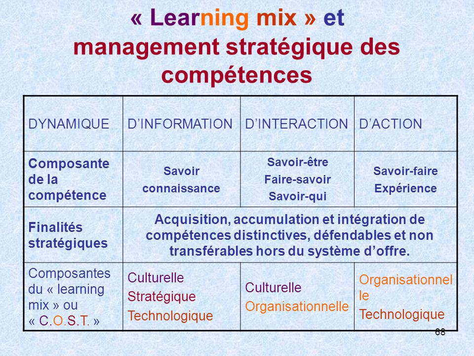 68 « Learning mix » et management stratégique des compétences DYNAMIQUEDINFORMATIONDINTERACTIONDACTION Composante de la compétence Savoir connaissance