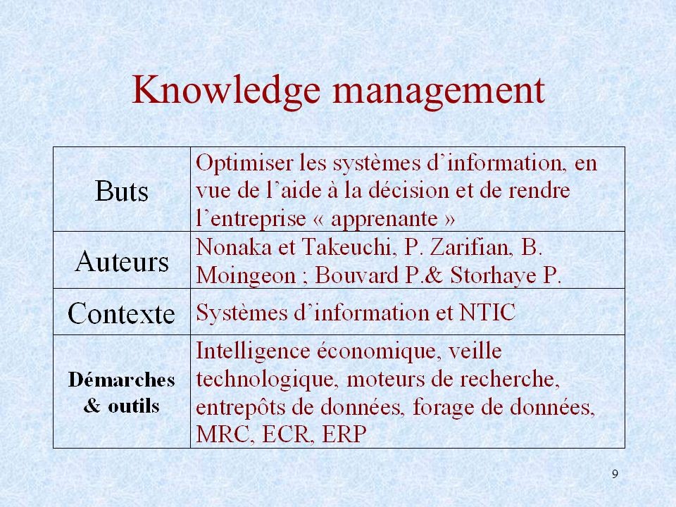 40 Knowledge software mix