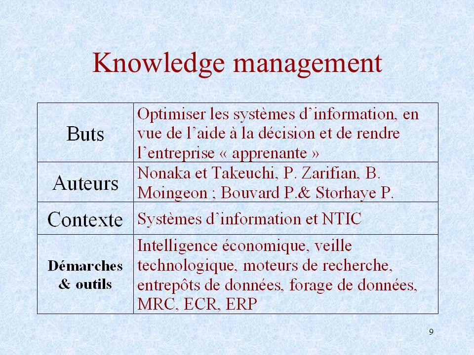 30 Pré-requis conceptuels autour des technologies du K.M.