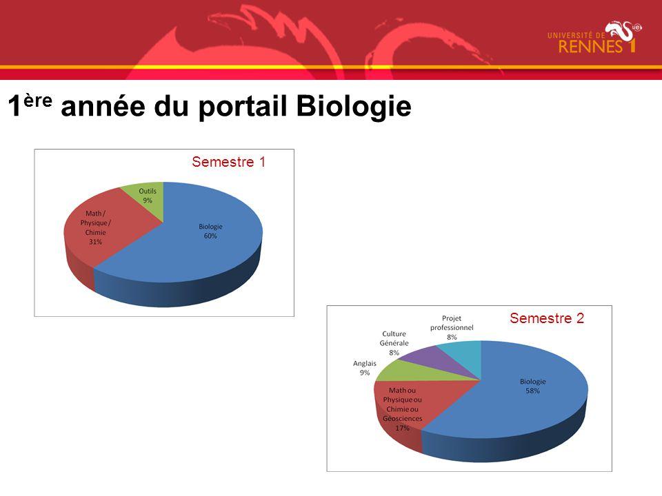 1 ère année du portail Biologie Semestre 1 Semestre 2