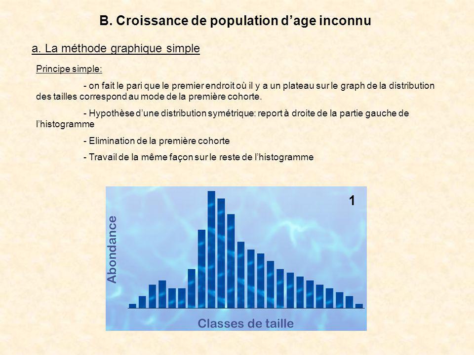 B. Croissance de population dage inconnu a. La méthode graphique simple 1 Principe simple: - on fait le pari que le premier endroit où il y a un plate