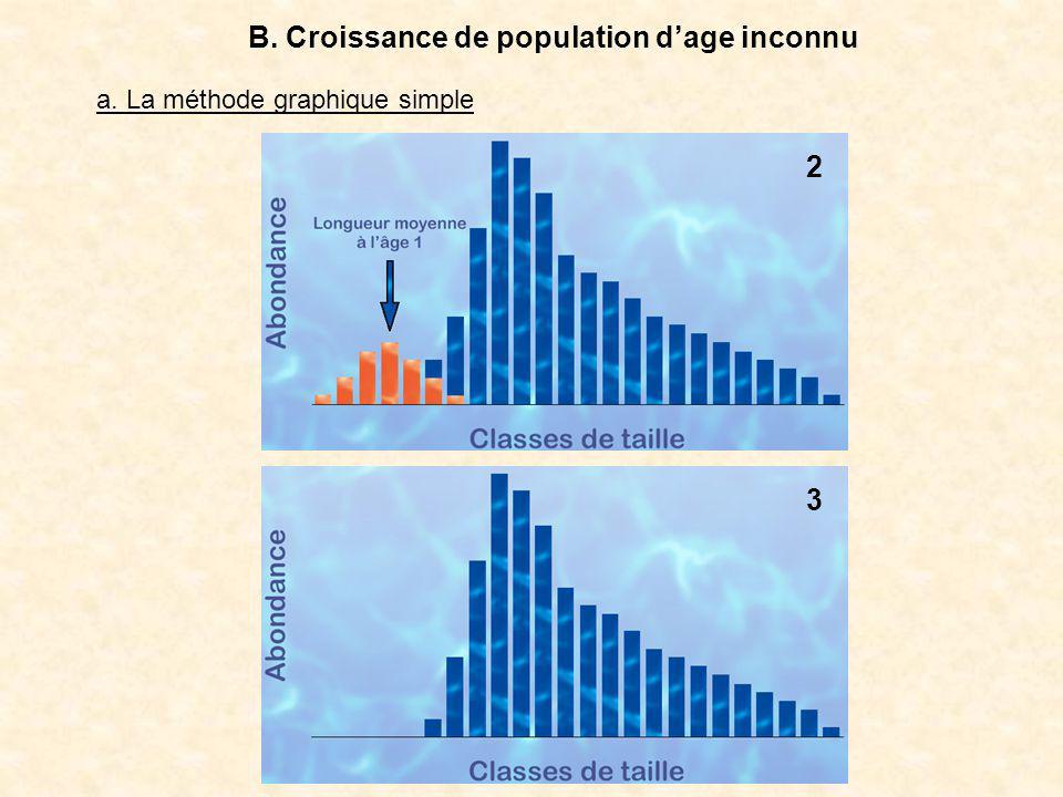 3 2 B. Croissance de population dage inconnu a. La méthode graphique simple