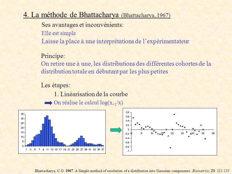 4.La méthode de Bhattacharya (Bhattacharya, 1967) Bhattacharya, C.G.