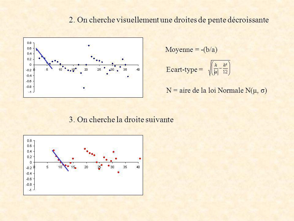 2. On cherche visuellement une droites de pente décroissante Moyenne = -(b/a) Ecart-type = N = aire de la loi Normale N(μ, σ) 3. On cherche la droite