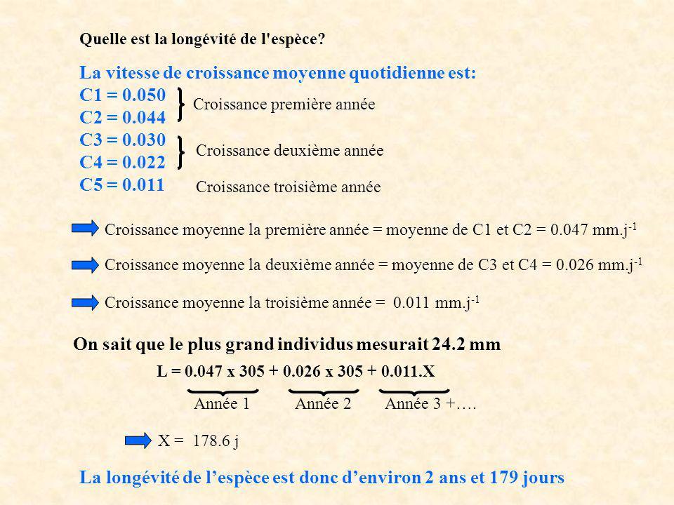 Quelle est la longévité de l'espèce? La vitesse de croissance moyenne quotidienne est: C1 = 0.050 C2 = 0.044 C3 = 0.030 C4 = 0.022 C5 = 0.011 Croissan