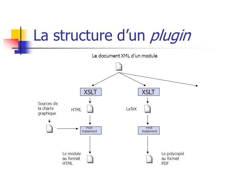 La structure dun plugin XSLT HTML LaTeX Sources de la charte graphique Post traitement Post traitement Le module au format HTML Le polycopié au format PDF Le document XML dun module