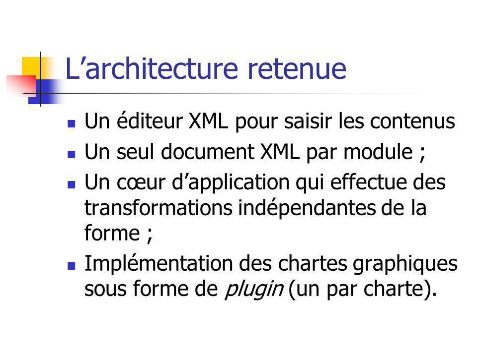 Larchitecture retenue Un éditeur XML pour saisir les contenus Un seul document XML par module ; Un cœur dapplication qui effectue des transformations