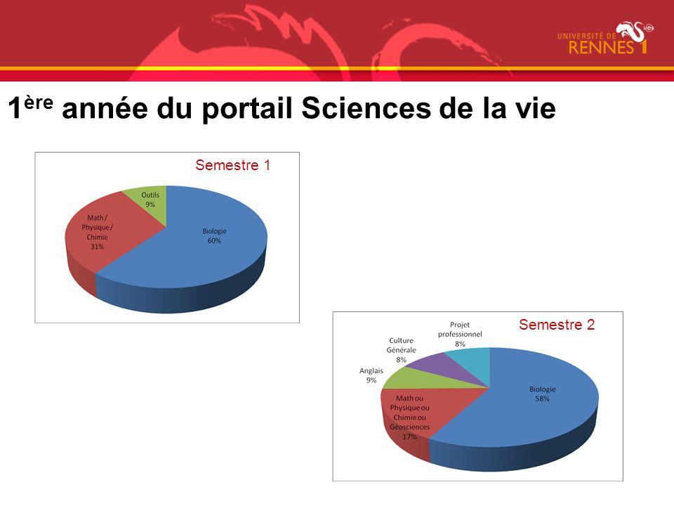 1 ère année du portail Sciences de la vie Semestre 1 Semestre 2