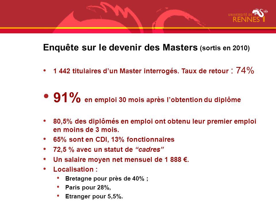 Enquête sur le devenir des Masters (sortis en 2010) 1 442 titulaires dun Master interrogés. Taux de retour : 74% 91% en emploi 30 mois après lobtentio