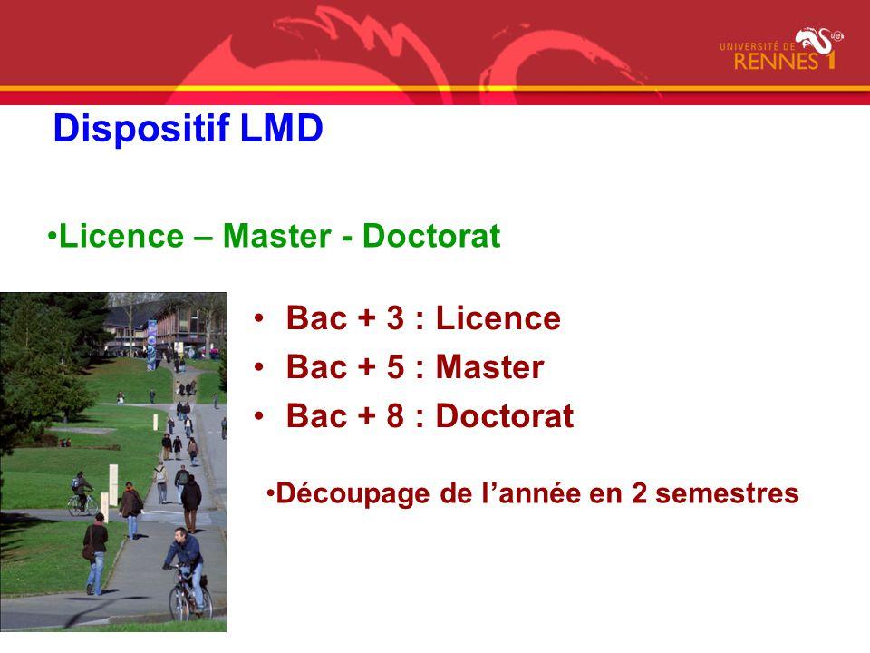 Dispositif LMD Bac + 3 : Licence Bac + 5 : Master Bac + 8 : Doctorat Licence – Master - Doctorat Découpage de lannée en 2 semestres
