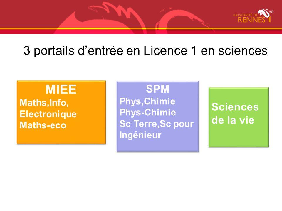 SMC = Sciences Moléculaires et Cellulaires BO = Biologie des Organismes SVT = Sciences de la Vie et de la Terre S1 Portail SV tronc commun L1 SMCBOSVT BCNSVBOSVTSENABCGMP BBM = Biochimie et Nutraceutique BCGMP = Biologie Cellulaire, Génétique, Microbiologie & Physiologie Animale SV = Sciences Végétales SENA = Sciences exactes et naturelles S2 S3 S4 S5 S6 « reçus-collés » PACES ST Portail SV