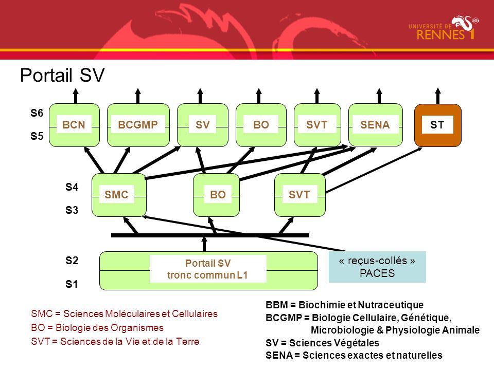 SMC = Sciences Moléculaires et Cellulaires BO = Biologie des Organismes SVT = Sciences de la Vie et de la Terre S1 Portail SV tronc commun L1 SMCBOSVT