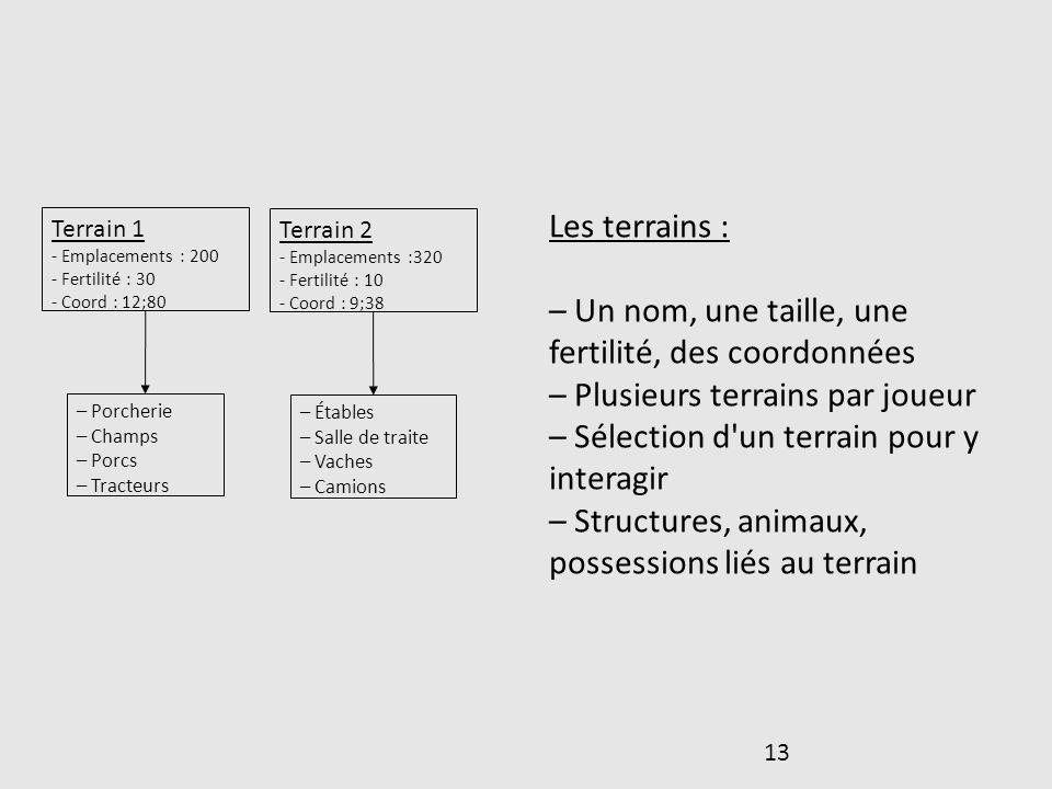 13 Terrain 1 - Emplacements : 200 - Fertilité : 30 - Coord : 12;80 Terrain 2 - Emplacements :320 - Fertilité : 10 - Coord : 9;38 – Porcherie – Champs