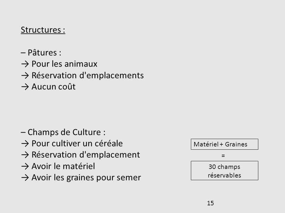 15 Structures : – Pâtures : Pour les animaux Réservation d'emplacements Aucun coût – Champs de Culture : Pour cultiver un céréale Réservation d'emplac