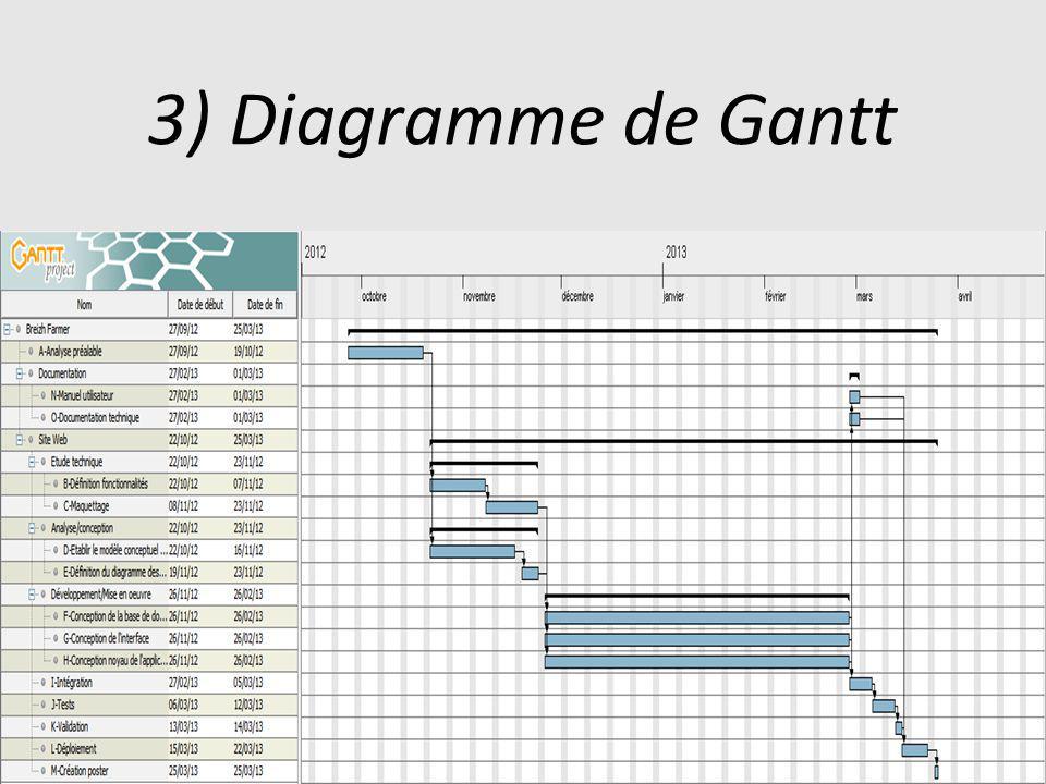 31 3) Diagramme de Gantt