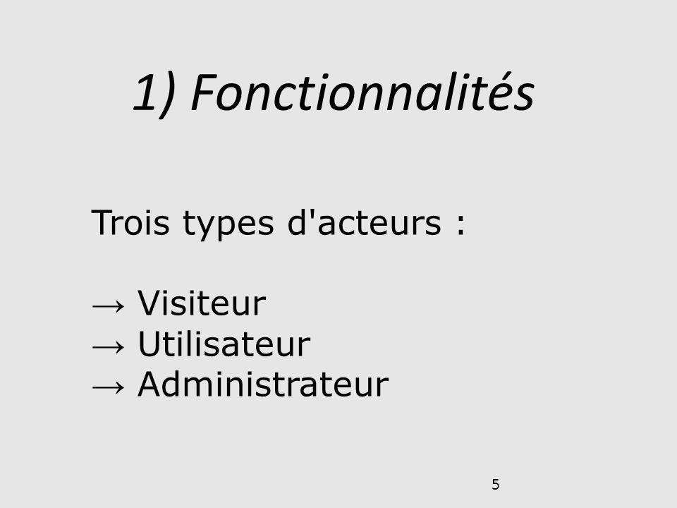 5 Trois types d'acteurs : Visiteur Utilisateur Administrateur 1) Fonctionnalités