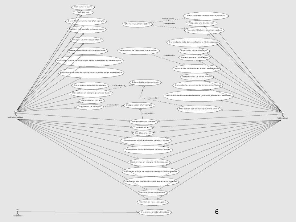 17 Possessions : – Animaux : Division en espèce Une espèce est lié à une structure Un animal aura sont propre cycle de vie Un animal pourra produire un produit Structure : Étable Espèce : Bovin VeauxVaches Produit : Lait