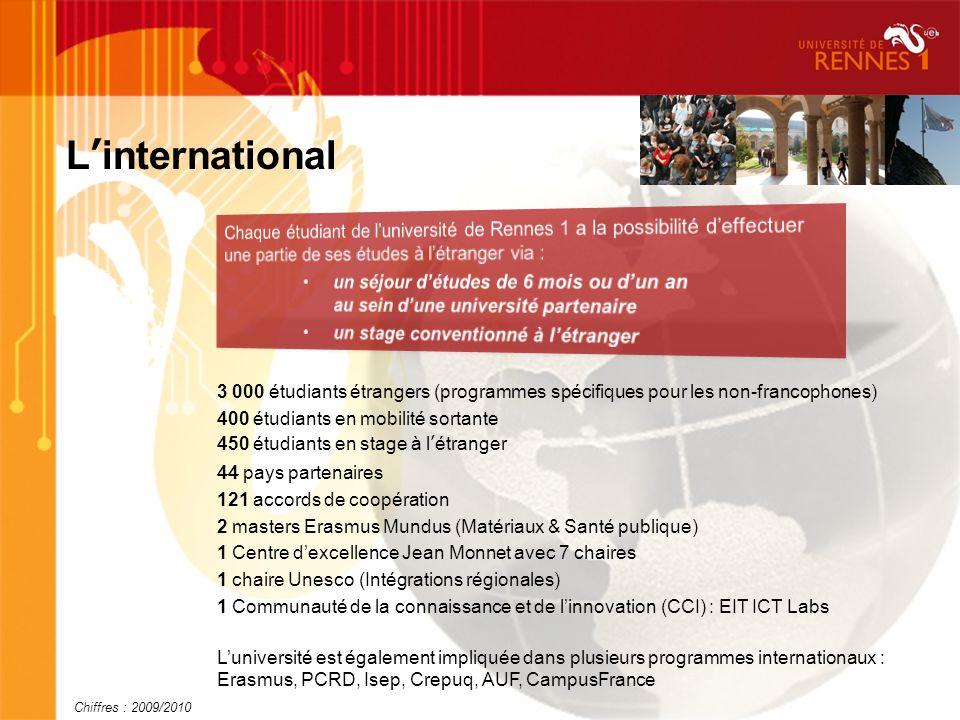 Linternational 3 000 étudiants étrangers (programmes spécifiques pour les non-francophones) 400 étudiants en mobilité sortante 450 étudiants en stage à létranger 44 pays partenaires 121 accords de coopération 2 masters Erasmus Mundus (Matériaux & Santé publique) 1 Centre dexcellence Jean Monnet avec 7 chaires 1 chaire Unesco (Intégrations régionales) 1 Communauté de la connaissance et de linnovation (CCI) : EIT ICT Labs Luniversité est également impliquée dans plusieurs programmes internationaux : Erasmus, PCRD, Isep, Crepuq, AUF, CampusFrance Chiffres : 2009/2010