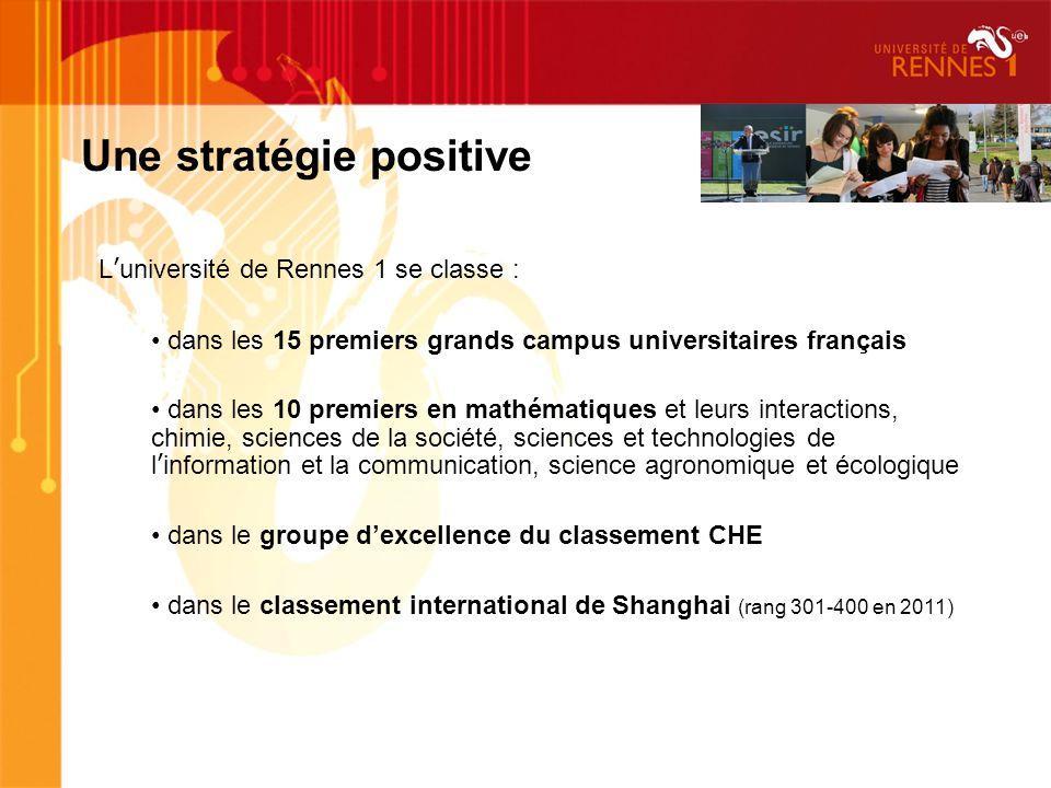Luniversité de Rennes 1 se classe : dans les 15 premiers grands campus universitaires français dans les 10 premiers en mathématiques et leurs interactions, chimie, sciences de la société, sciences et technologies de linformation et la communication, science agronomique et écologique dans le groupe dexcellence du classement CHE dans le classement international de Shanghai (rang 301-400 en 2011) Une stratégie positive