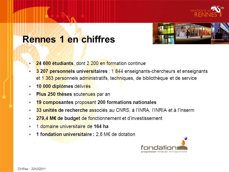Rennes 1 en chiffres 24 600 étudiants, dont 2 200 en formation continue 3 207 personnels universitaires : 1 844 enseignants-chercheurs et enseignants et 1 363 personnels administratifs, techniques, de bibliothèque et de service 10 000 diplômes délivrés Plus 250 thèses soutenues par an 19 composantes proposant 200 formations nationales 33 unités de recherche associés au CNRS, à lINRA, lINRIA et à lInserm 279,4 M de budget de fonctionnement et dinvestissement 1 domaine universitaire de 164 ha 1 fondation universitaire : 2,6 M de dotation Chiffres : 2010/2011