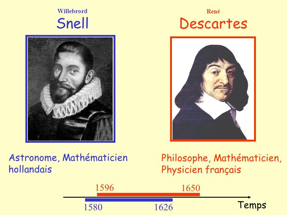 1596 1650 René Descartes Willebrord Snell Astronome, Mathématicien hollandais Philosophe, Mathématicien, Physicien français 15801626 Temps