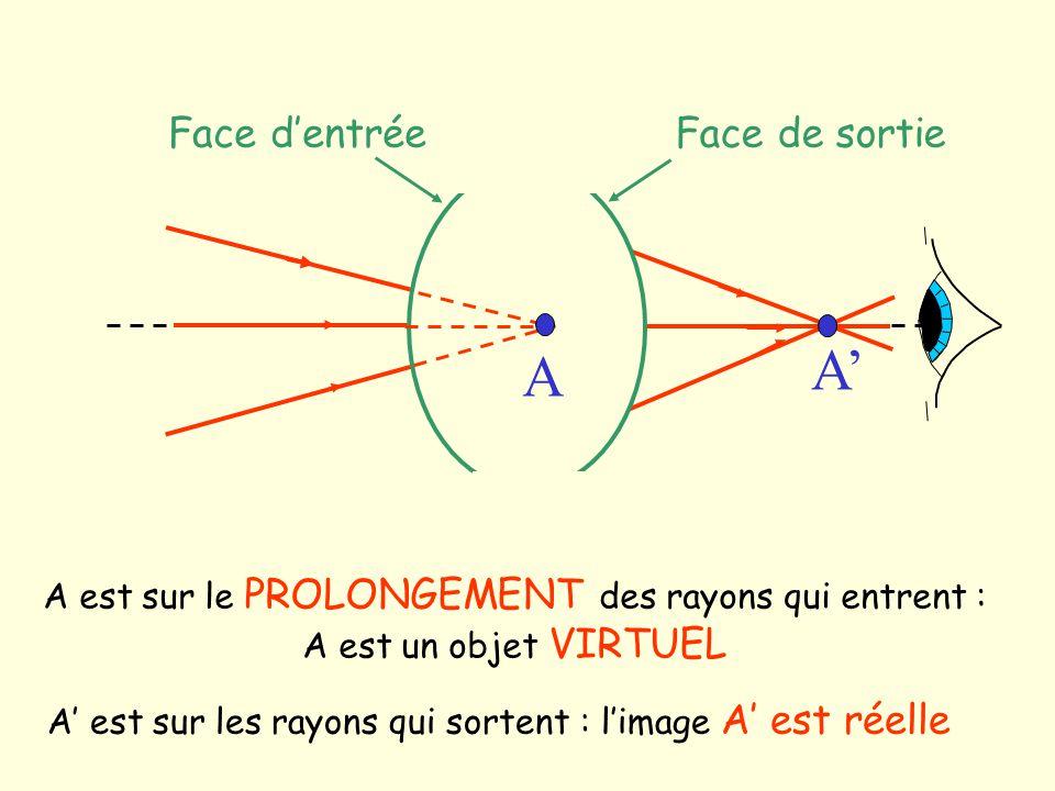 A est sur le PROLONGEMENT des rayons qui entrent : A est un objet VIRTUEL A Face dentréeFace de sortie A A est sur les rayons qui sortent : limage A e