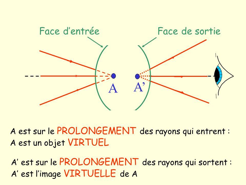 A est sur le PROLONGEMENT des rayons qui entrent : A est un objet VIRTUEL Face dentréeFace de sortie A A est sur le PROLONGEMENT des rayons qui sorten