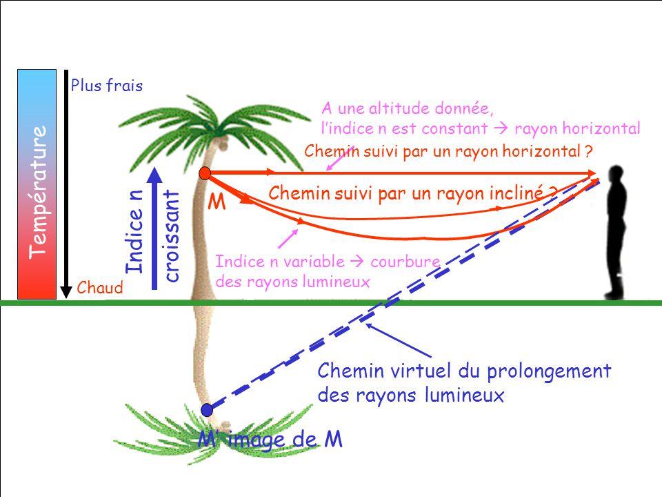 Chaud Plus frais Température Indice n variable courbure des rayons lumineux Chemin virtuel du prolongement des rayons lumineux Indice n croissant Chem